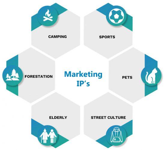 Marketing-IP's